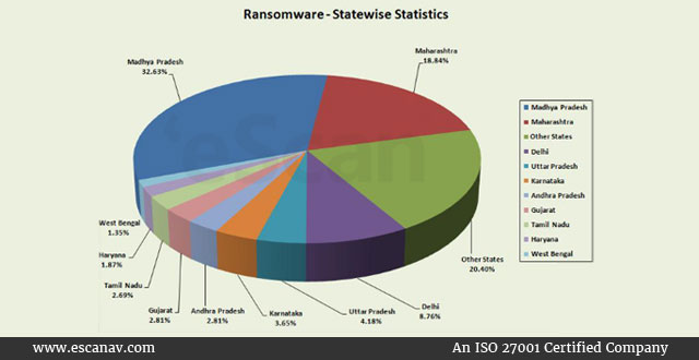Ransomware-Statewise-statistics