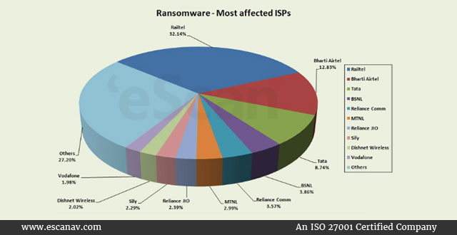 Ransomware-most-affected-ISPs