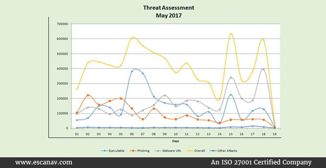 eScan Threat Assesment