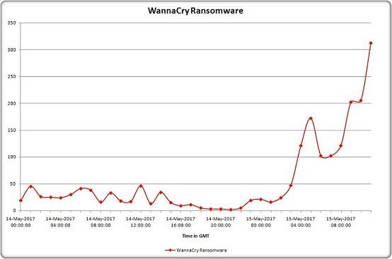 WannaCry Statistics