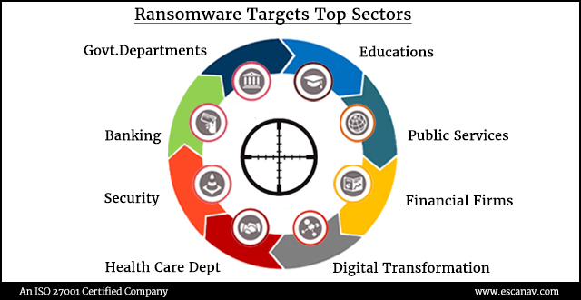 Ransomware Attack Targets
