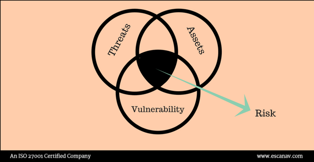 Topic of Discussion this CSAM: Vulnerability vs Risk - eScan