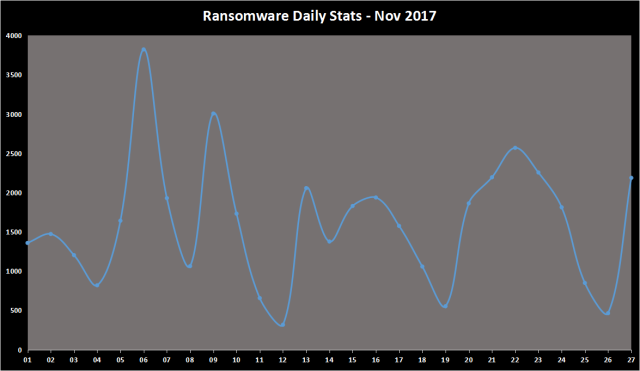 Ransomware Daily Stats