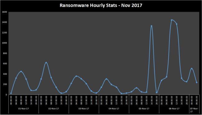 Ransomware Nov first week