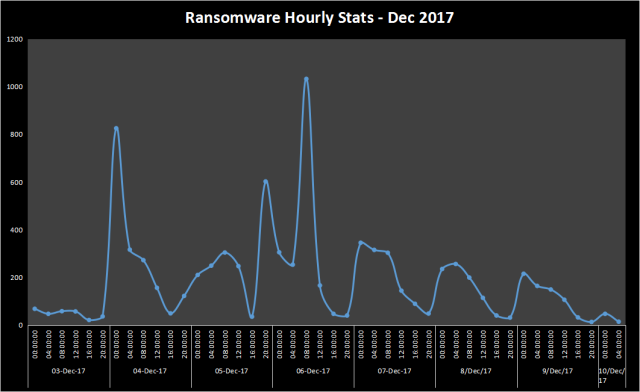 ransomware hourly stats