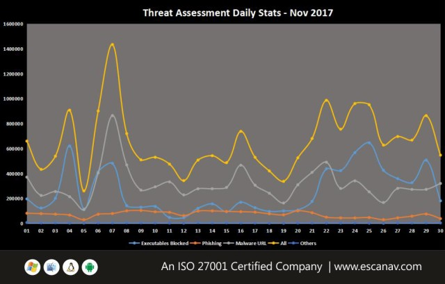 Brief overview of Ransomware attack during the end of November 2017