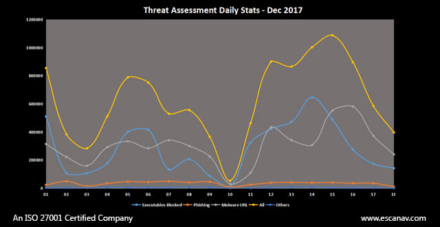 Overview of Ransomware attack during second week of December 2017