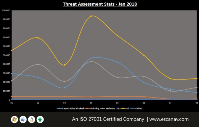 Overview of Ransomware attack at the beginning of 2018