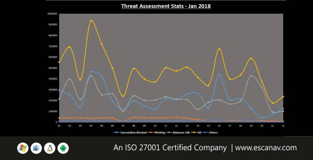 Brief overview of Ransomware attack during third week of January 2018