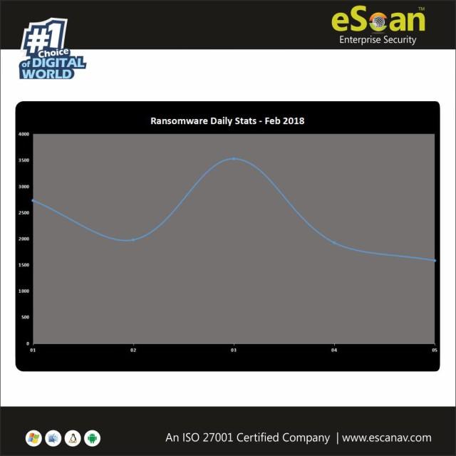 Ransomware Daily Statistics