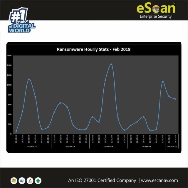 Ransomware Hourly statistics